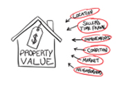 What determines the value of your home?
