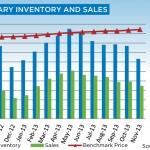 Calgary Inventory and Sales November 2013