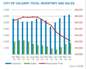 Calgary real estate inventory and sales