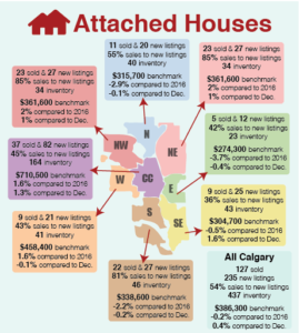 Calgary's real estate statistics explained